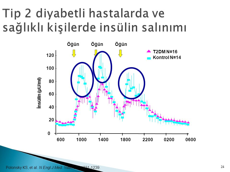 24 Tip 2 diyabetli hastalarda ve sağlıklı kişilerde insülin salınımı İnsülin (μU/ml) Polonsky KS, et al. N Engl J Med. 1988;318:1231-1239.