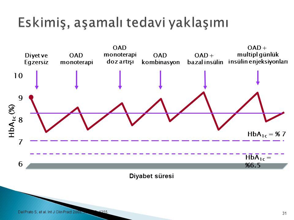 7 6 9 8 HbA 1c (%) 10 OAD monoterapi Diyet ve Egzersiz OAD kombinasyon OAD + bazal insülin OAD monoterapi doz artışı Diyabet süresi OAD + multipl günl