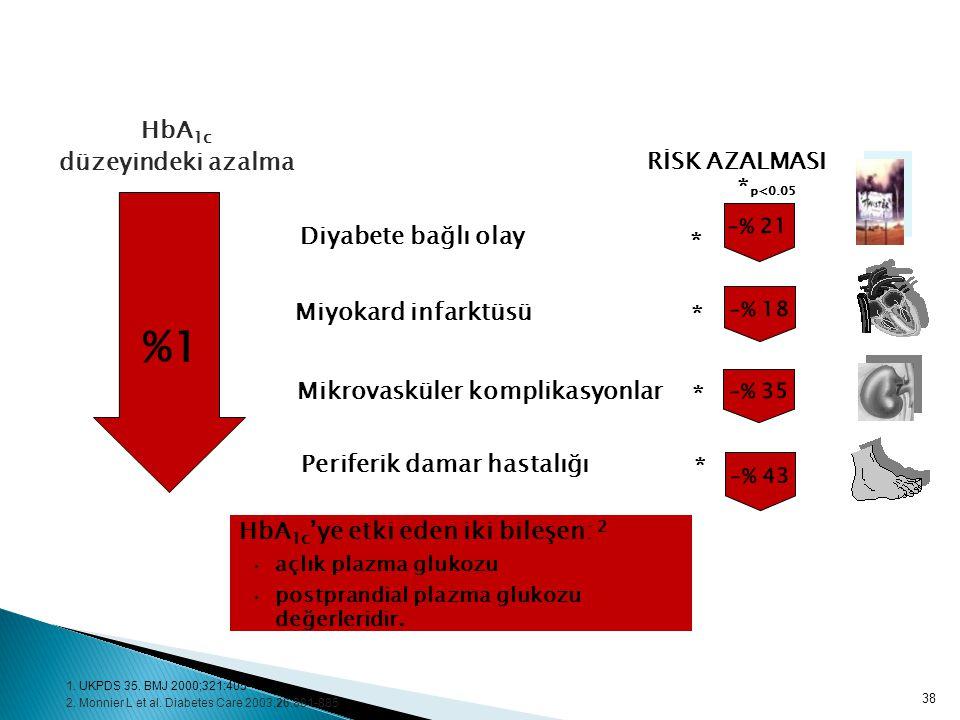HbA 1c düzeyindeki azalma RİSK AZALMASI %1 Diyabete bağlı olay –% 21 Miyokard infarktüsü –% 18 Mikrovasküler komplikasyonlar –% 35 Periferik damar has