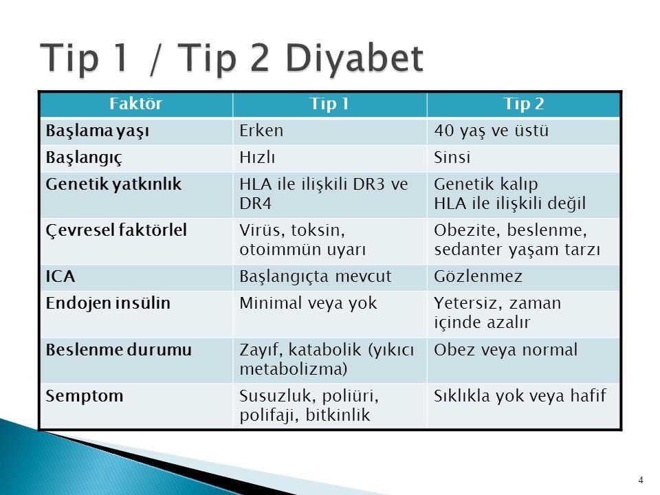 FaktörTip 1Tip 2 Başlama yaşıErken40 yaş ve üstü BaşlangıçHızlıSinsi Genetik yatkınlıkHLA ile ilişkili DR3 ve DR4 Genetik kalıp HLA ile ilişkili değil
