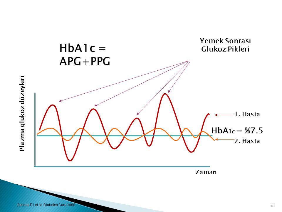 Yemek Sonrası Glukoz Pikleri Service FJ et al. Diabetes Care 1980 Zaman HbA 1c = %7.5 2. Hasta 1. Hasta Plazma glukoz düzeyleri HbA1c = APG+PPG 41