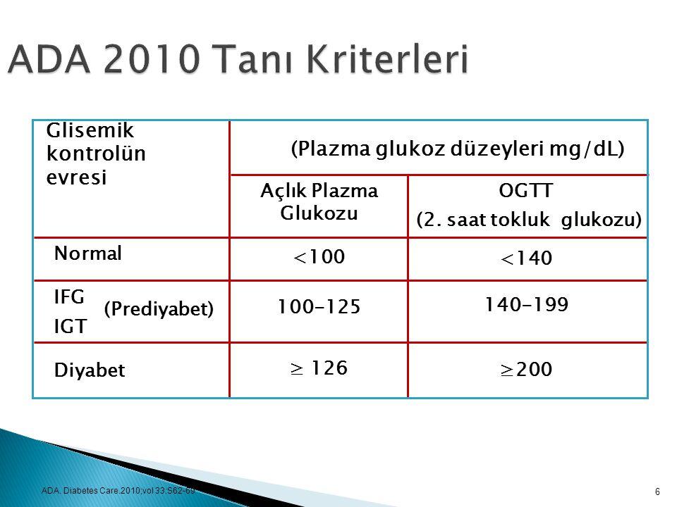 Glisemik kontrolün evresi ADA 2008 TANI KRİTERLERİ Açlık Plazma Glukozu <100 100-125 ≥ 126 OGTT (2. saat tokluk glukozu) <140 140-199 ≥200 (Plazma glu