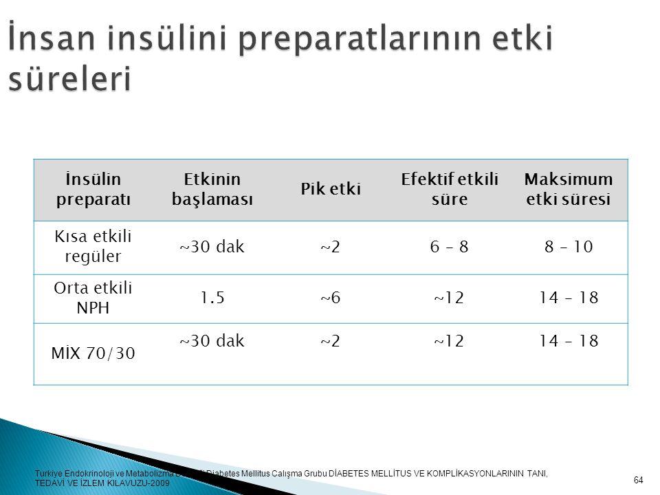 64 İnsülin preparatı Etkinin başlaması Pik etki Efektif etkili süre Maksimum etki süresi Kısa etkili regüler ~30 dak~2~26 – 88 – 10 Orta etkili NPH 1.