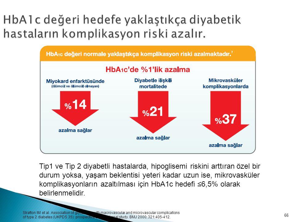 66 HbA1c değeri hedefe yaklaştıkça diyabetik hastaların komplikasyon riski azalır. Tip1 ve Tip 2 diyabetli hastalarda, hipoglisemi riskini arttıran öz