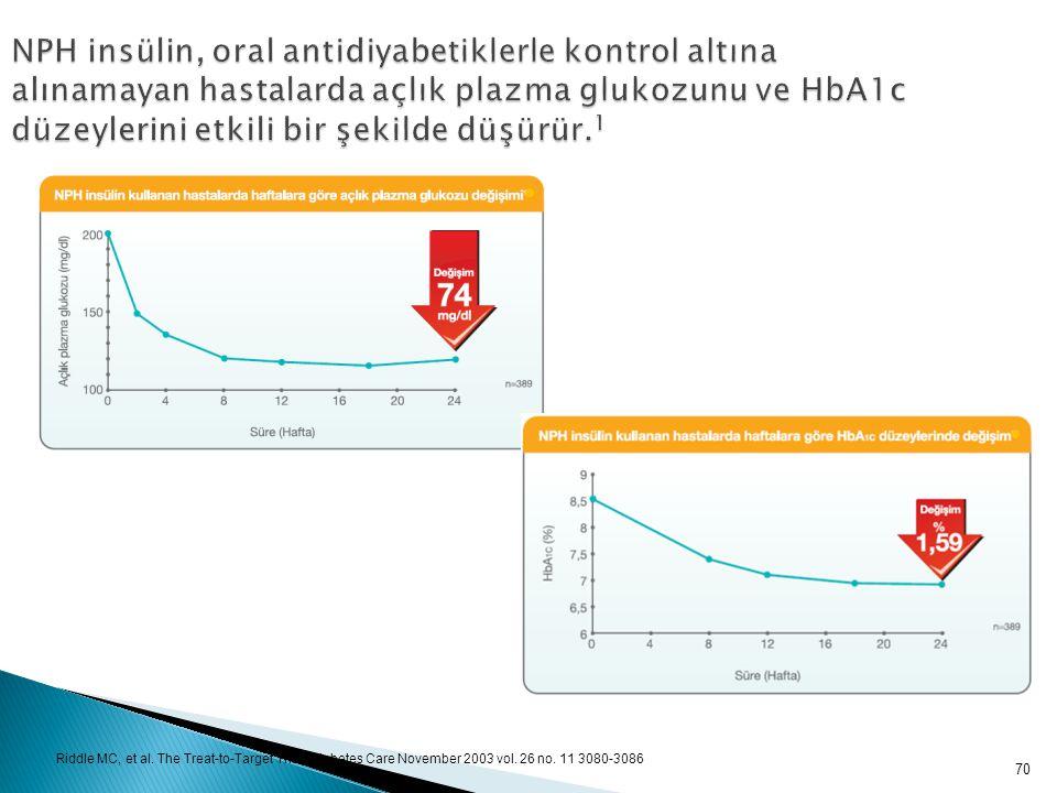 70 NPH insülin, oral antidiyabetiklerle kontrol altına alınamayan hastalarda açlık plazma glukozunu ve HbA1c düzeylerini etkili bir şekilde düşürür. 1