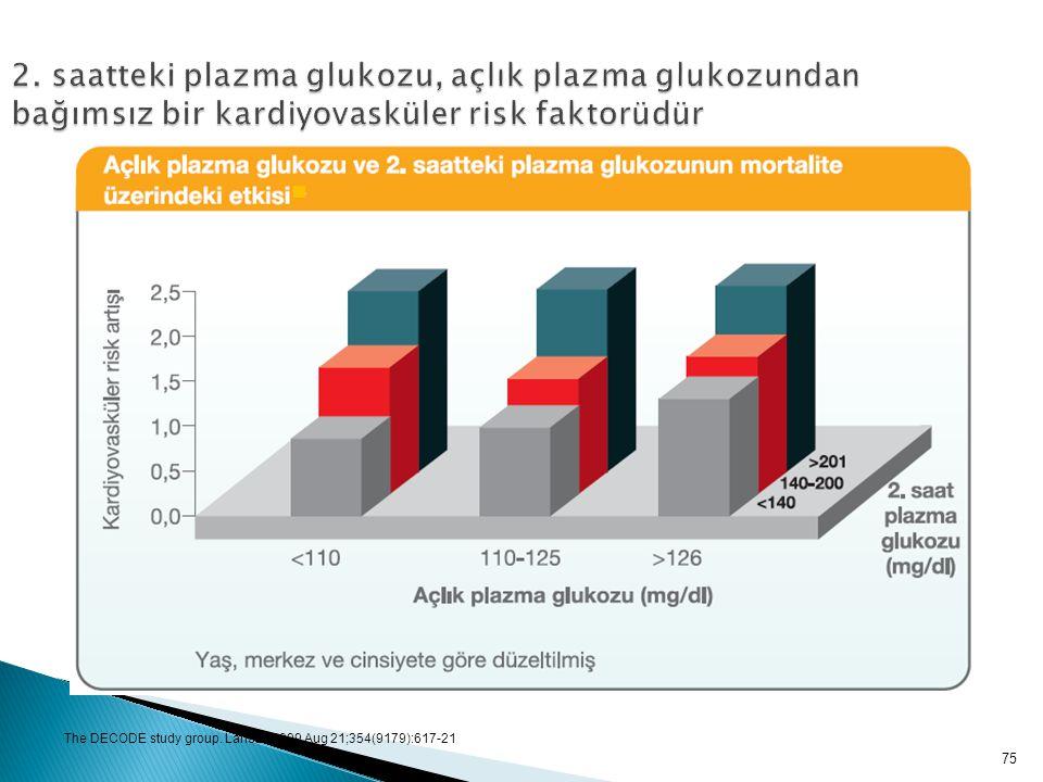 75 2. saatteki plazma glukozu, açlık plazma glukozundan bağımsız bir kardiyovasküler risk faktorüdür The DECODE study group. Lancet. 1999 Aug 21;354(9
