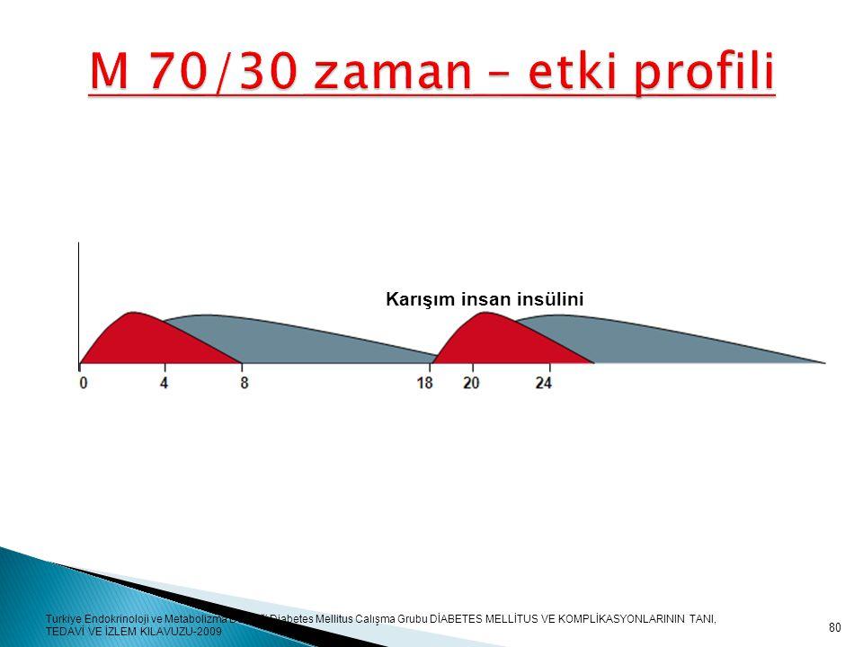 80 M 70/30 zaman – etki profili Karışım insan insülini Turkiye Endokrinoloji ve Metabolizma Derneği Diabetes Mellitus Calışma Grubu DİABETES MELLİTUS