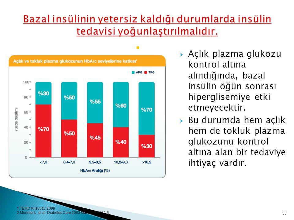 83 Bazal insülinin yetersiz kaldığı durumlarda insülin tedavisi yoğunlaştırılmalıdır.  Açlık plazma glukozu kontrol altına alındığında, bazal insülin