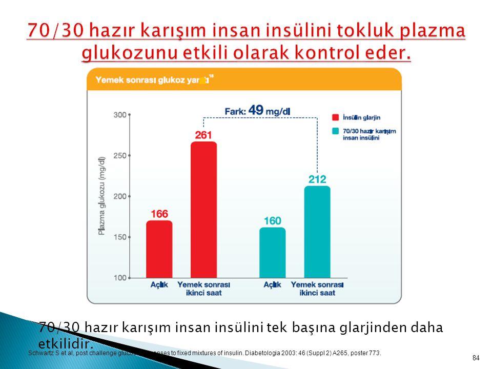 84 70/30 hazır karışım insan insülini tokluk plazma glukozunu etkili olarak kontrol eder. Schwartz S et al, post challenge glucose responses to fixed
