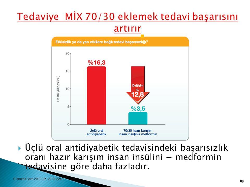 Diabetes Care 2003; 26: 2238-2243.  Üçlü oral antidiyabetik tedavisindeki başarısızlık oranı hazır karışım insan insülini + medformin tedavisine göre