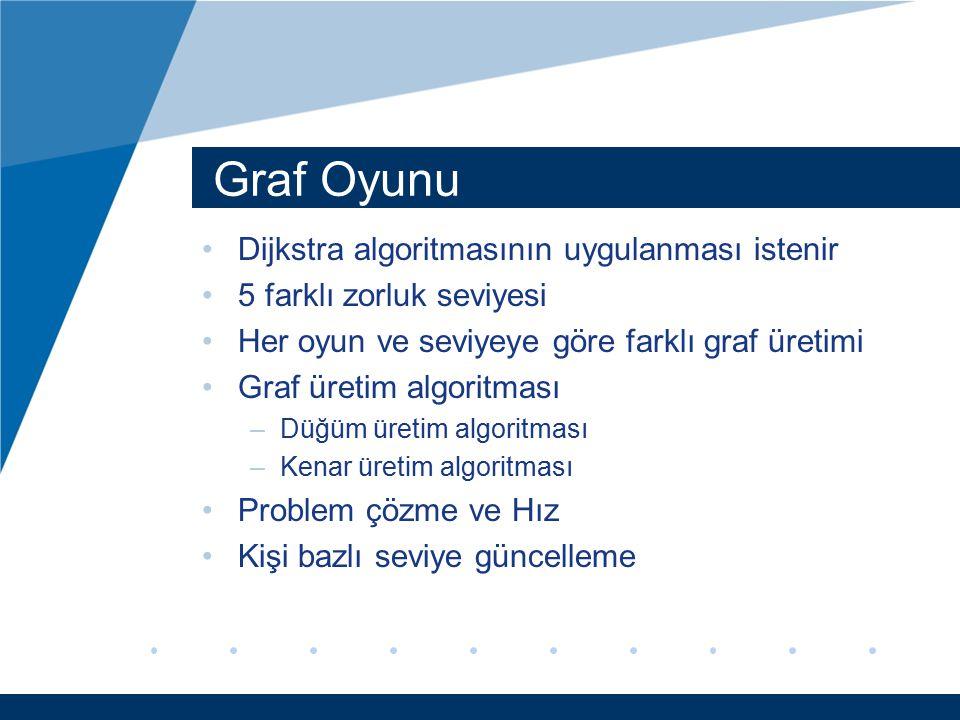 Graf Oyunu Dijkstra algoritmasının uygulanması istenir 5 farklı zorluk seviyesi Her oyun ve seviyeye göre farklı graf üretimi Graf üretim algoritması