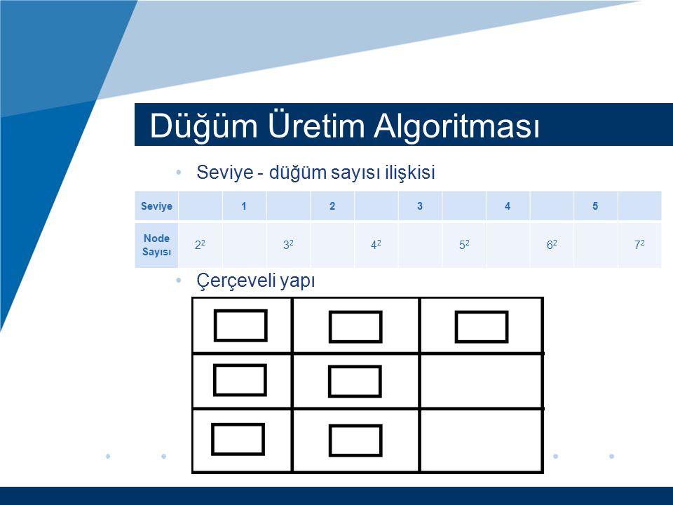 Düğüm Üretim Algoritması Seviye - düğüm sayısı ilişkisi Çerçeveli yapı Seviye12345 Node Sayısı2 3232 4242 5252 6262 7272