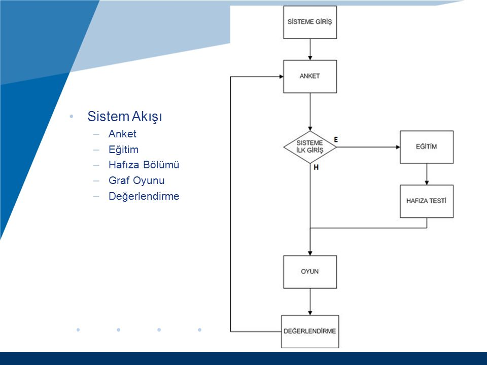 Sistem Akışı –Anket –Eğitim –Hafıza Bölümü –Graf Oyunu –Değerlendirme