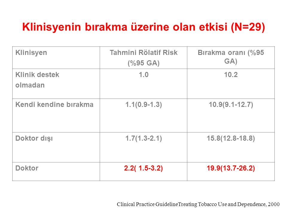Klinisyenin bırakma üzerine olan etkisi (N=29) KlinisyenTahmini Rölatif Risk (%95 GA) Bırakma oranı (%95 GA) Klinik destek olmadan 1.010.2 Kendi kendi