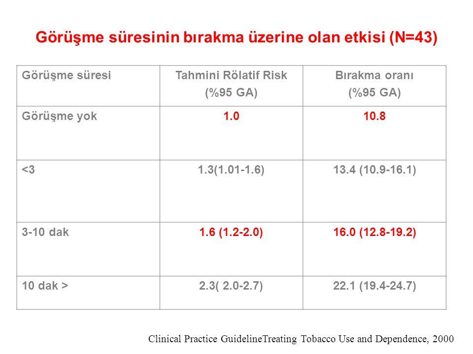 Görüşme süresinin bırakma üzerine olan etkisi (N=43) Görüşme süresiTahmini Rölatif Risk (%95 GA) Bırakma oranı (%95 GA) Görüşme yok1.010.8 <3<31.3(1.0