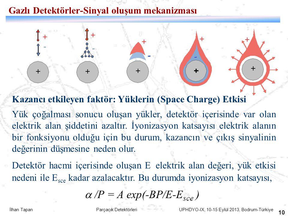 İlhan Tapan Parçacık Detektörleri UPHDYO-IX, 10-15 Eylül 2013, Bodrum-Türkiye 10 Kazancı etkileyen faktör: Yüklerin (Space Charge) Etkisi Yük çoğalmas