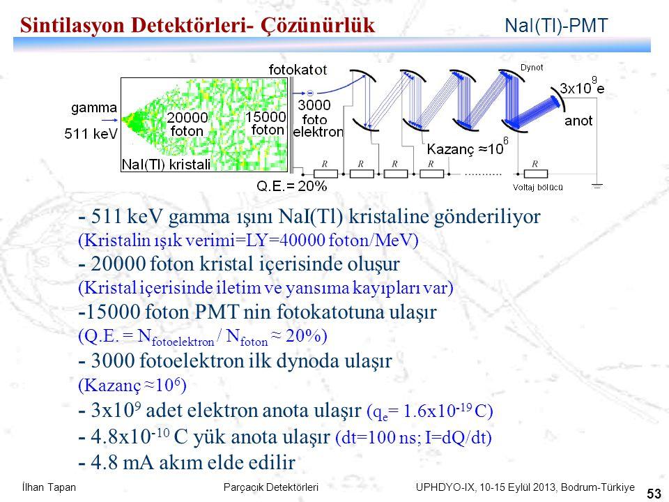 İlhan Tapan Parçacık Detektörleri UPHDYO-IX, 10-15 Eylül 2013, Bodrum-Türkiye 53 Sintilasyon Detektörleri- Çözünürlük NaI(Tl)-PMT - 511 keV gamma ışın