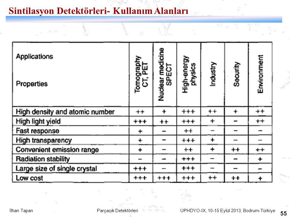 İlhan Tapan Parçacık Detektörleri UPHDYO-IX, 10-15 Eylül 2013, Bodrum-Türkiye 55 Sintilasyon Detektörleri- Kullanım Alanları