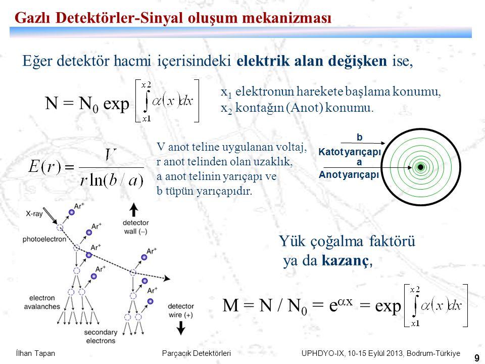 İlhan Tapan Parçacık Detektörleri UPHDYO-IX, 10-15 Eylül 2013, Bodrum-Türkiye 10 Kazancı etkileyen faktör: Yüklerin (Space Charge) Etkisi Yük çoğalması sonucu oluşan yükler, detektör içerisinde var olan elektrik alan şiddetini azaltır.