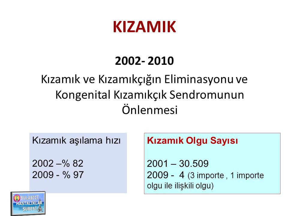 2002 …… Kızamık Eliminasyon Programı 2006 …… Kızamıkçığın Eliminasyonu ve Konjenital Kızamıkçık Sendromunun Önlenmesi Programı Program hedefleri; Kızamık, kızamıkçık ve konjenital kızamıkçık sendromunu önlemek 2010 yılı sonuna kadar Türkiye'de yerli kızamık ve kızamıkçık virüs dolaşımını durdurmak, 2010 yılından sonra dışarıdan gelecek yeni virüslerin Türkiye'de yerleşmesini önlemek