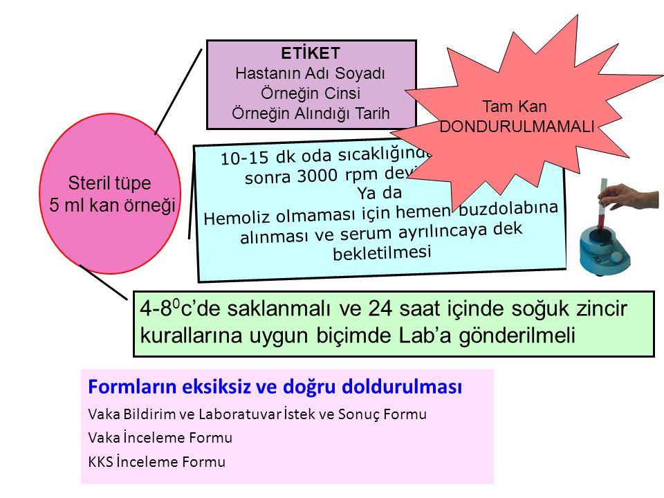 Formların eksiksiz ve doğru doldurulması Vaka Bildirim ve Laboratuvar İstek ve Sonuç Formu Vaka İnceleme Formu KKS İnceleme Formu Steril tüpe 5 ml kan