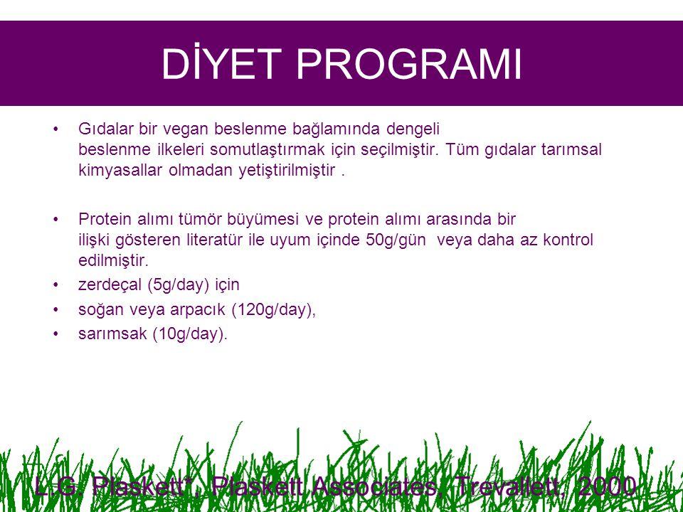 DİYET PROGRAMI Gıdalar bir vegan beslenme bağlamında dengeli beslenme ilkeleri somutlaştırmak için seçilmiştir.