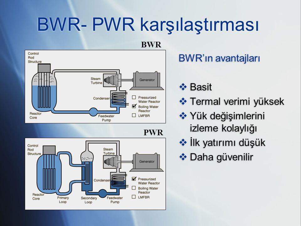 BWRın dezavantajları  Büyük basınç kabı nedeniyle yüksek fiyat  Türbinin zırhlanma problemi  Karmaşık kontrol çubukları mekanizması  Yakıt idaresi için fazla sayıda radyasyon algılayıcısı Yeni BWR ve PWR tipleri rekabet halindedir Çalışan reaktörlerin %22 si BWR BWRın dezavantajları  Büyük basınç kabı nedeniyle yüksek fiyat  Türbinin zırhlanma problemi  Karmaşık kontrol çubukları mekanizması  Yakıt idaresi için fazla sayıda radyasyon algılayıcısı Yeni BWR ve PWR tipleri rekabet halindedir Çalışan reaktörlerin %22 si BWR BWR- PWR karşılaştırması