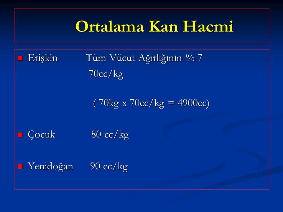 Ortalama Kan Hacmi Ortalama Kan Hacmi Erişkin Tüm Vücut Ağırlığının % 7 Erişkin Tüm Vücut Ağırlığının % 7 70cc/kg 70cc/kg ( 70kg x 70cc/kg = 4900cc) ( 70kg x 70cc/kg = 4900cc) Çocuk 80 cc/kg Çocuk 80 cc/kg Yenidoğan 90 cc/kg Yenidoğan 90 cc/kg