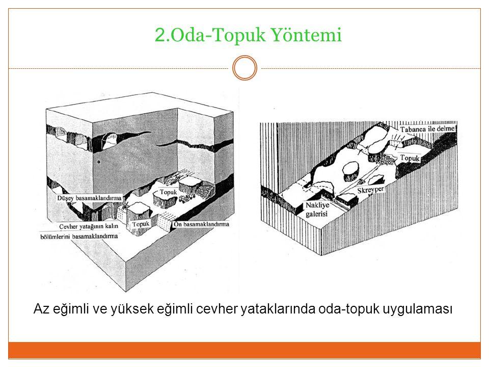 Az eğimli ve yüksek eğimli cevher yataklarında oda-topuk uygulaması 2.Oda-Topuk Yöntemi