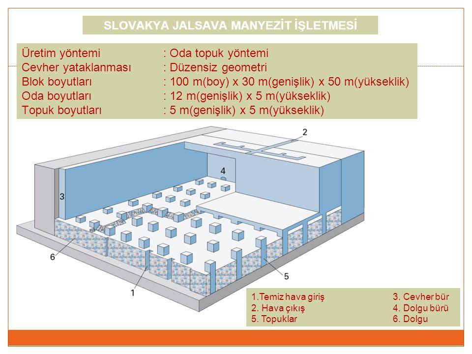 Üretim yöntemi: Oda topuk yöntemi Cevher yataklanması: Düzensiz geometri Blok boyutları : 100 m(boy) x 30 m(genişlik) x 50 m(yükseklik) Oda boyutları: 12 m(genişlik) x 5 m(yükseklik) Topuk boyutları: 5 m(genişlik) x 5 m(yükseklik) 1.Temiz hava giriş3.