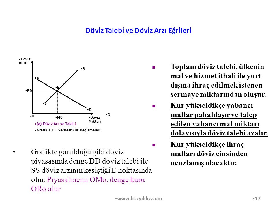 Döviz Talebi ve Döviz Arzı Eğrileri Grafikte görüldüğü gibi döviz piyasasında denge DD döviz talebi ile SS döviz arzının kesiştiği E noktasında olur.