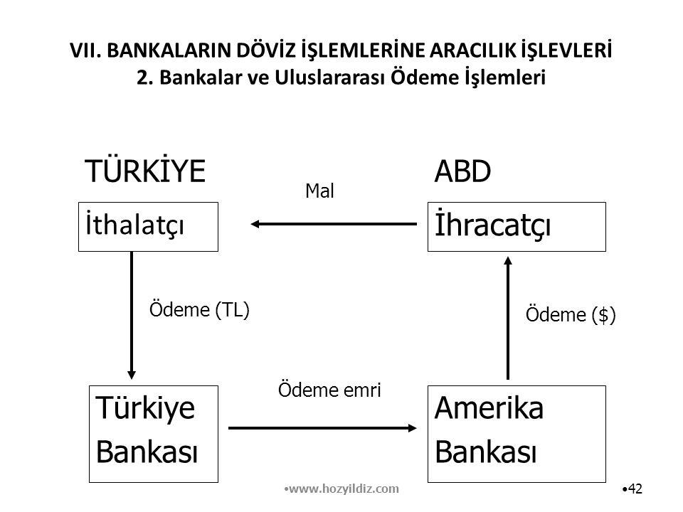 VII. BANKALARIN DÖVİZ İŞLEMLERİNE ARACILIK İŞLEVLERİ 2. Bankalar ve Uluslararası Ödeme İşlemleri İthalatçı 42 Türkiye Bankası İhracatçı Amerika Bankas