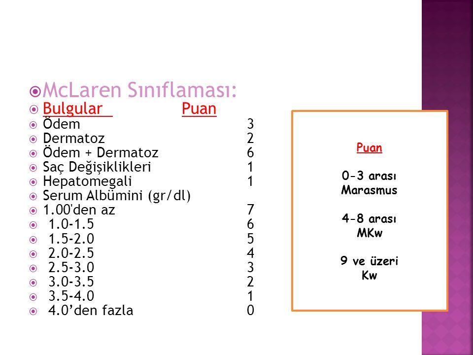  McLaren Sınıflaması:  Bulgular Puan  Ödem3  Dermatoz2  Ödem + Dermatoz6  Saç Değişiklikleri1  Hepatomegali1  Serum Albümini (gr/dl)  1.00'de