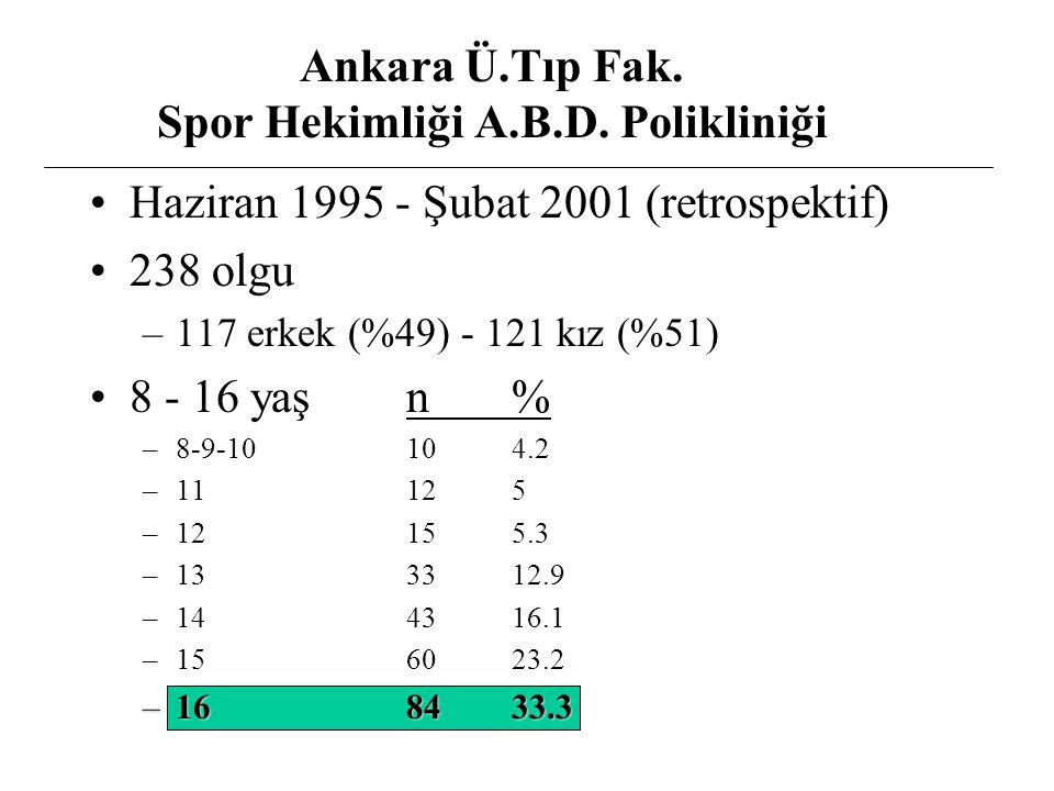 Haziran 1995 - Şubat 2001 (retrospektif) 238 olgu –117 erkek (%49) - 121 kız (%51) 8 - 16 yaşn% –8-9-10104.2 –11125 –12155.3 –133312.9 –144316.1 –1560