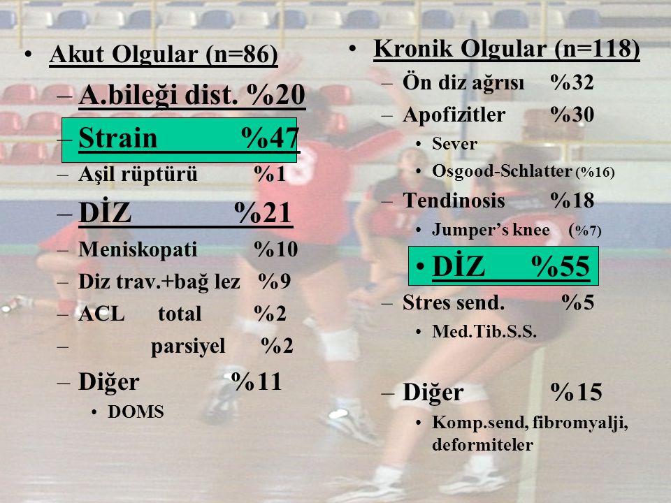 Kronik Olgular (n=118) –Ön diz ağrısı%32 –Apofizitler%30 Sever Osgood-Schlatter (%16) –Tendinosis%18 Jumper's knee ( %7) DİZ %55 –Stres send. %5 Med.T