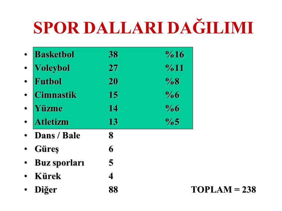 SPOR DALLARI DAĞILIMI Basketbol38%16Basketbol38%16 Voleybol27%11Voleybol27%11 Futbol20%8Futbol20%8 Cimnastik15%6Cimnastik15%6 Yüzme14%6Yüzme14%6 Atlet
