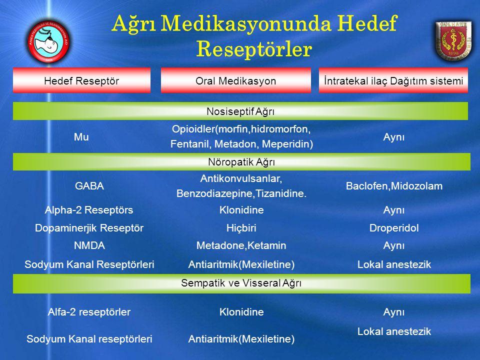 Ağrı Medikasyonunda Hedef Reseptörler Lokal anestezik Antiaritmik(Mexiletine)Sodyum Kanal reseptörleri AynıKlonidineAlfa-2 reseptörler Sempatik ve Visseral Ağrı Lokal anestezikAntiaritmik(Mexiletine)Sodyum Kanal Reseptörleri AynıMetadone,KetaminNMDA DroperidolHiçbiriDopaminerjik Reseptör AynıKlonidineAlpha-2 Reseptörs Baclofen,Midozolam Antikonvulsanlar, Benzodiazepine,Tizanidine.