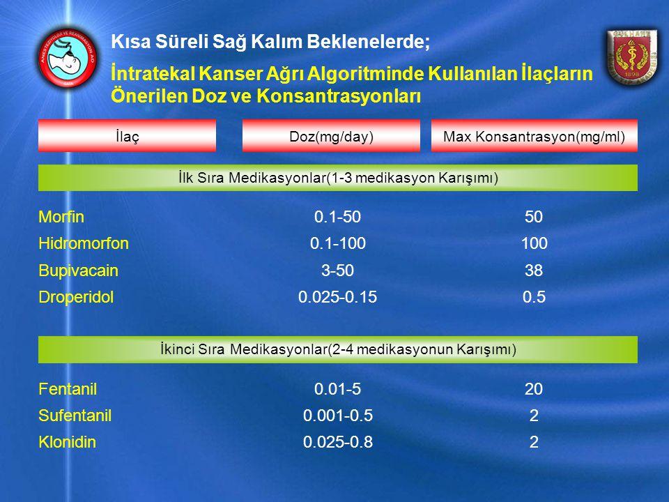 Kısa Süreli Sağ Kalım Beklenelerde; İntratekal Kanser Ağrı Algoritminde Kullanılan İlaçların Önerilen Doz ve Konsantrasyonları Max Konsantrasyon(mg/ml)Doz(mg/day)İlaç 20.025-0.8Klonidin 20.001-0.5Sufentanil 200.01-5Fentanil İkinci Sıra Medikasyonlar(2-4 medikasyonun Karışımı) 0.50.025-0.15Droperidol 383-50Bupivacain 1000.1-100Hidromorfon 500.1-50Morfin İlk Sıra Medikasyonlar(1-3 medikasyon Karışımı)