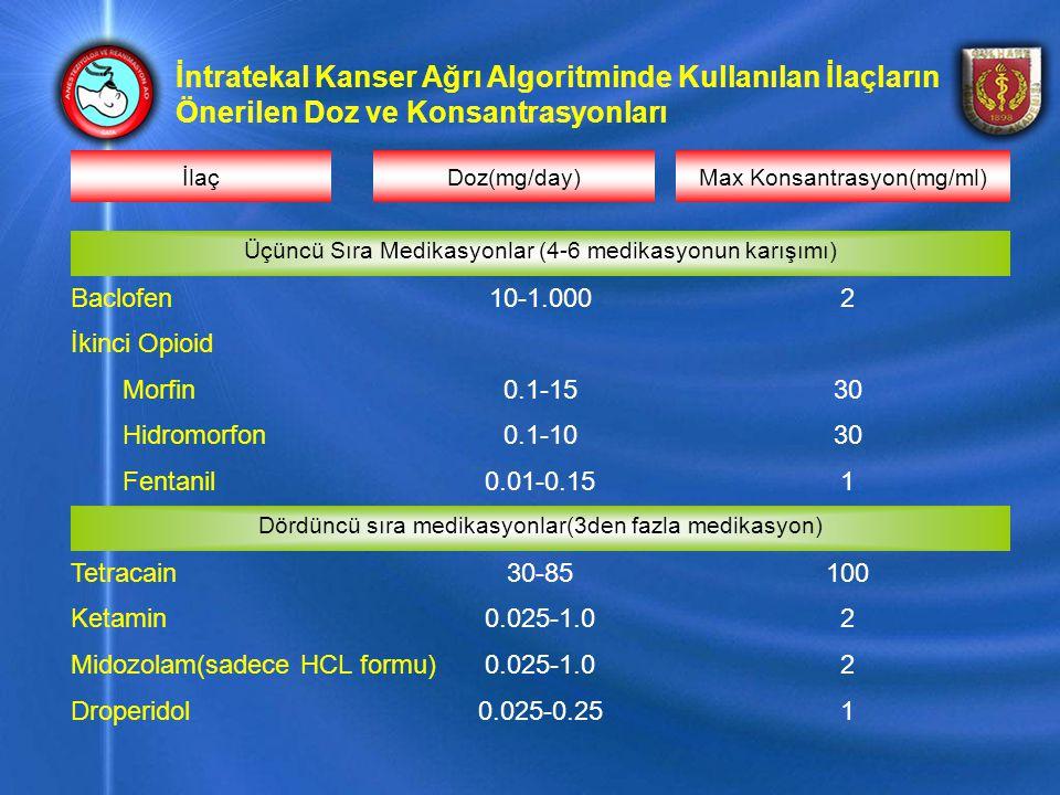 10.025-0.25Droperidol 20.025-1.0Midozolam(sadece HCL formu) 20.025-1.0Ketamin 10030-85Tetracain Dördüncü sıra medikasyonlar(3den fazla medikasyon) 10.01-0.15Fentanil 300.1-10Hidromorfon 300.1-15Morfin İkinci Opioid 210-1.000Baclofen Üçüncü Sıra Medikasyonlar (4-6 medikasyonun karışımı) Max Konsantrasyon(mg/ml)Doz(mg/day)İlaç İntratekal Kanser Ağrı Algoritminde Kullanılan İlaçların Önerilen Doz ve Konsantrasyonları