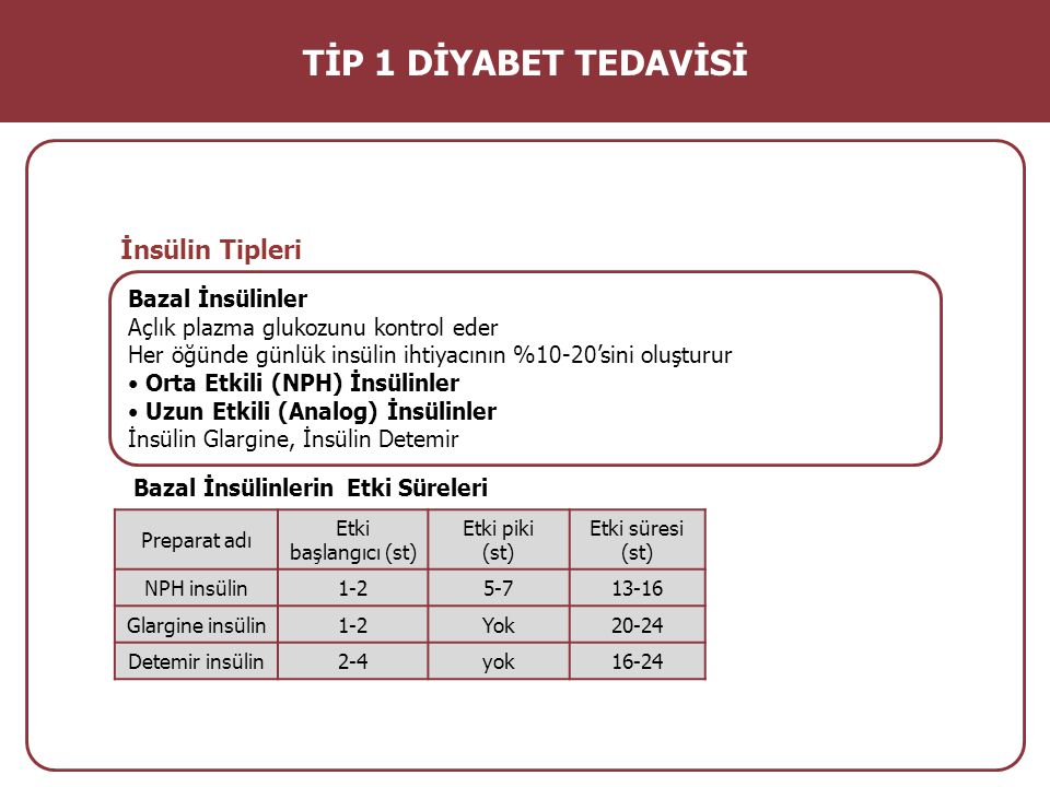 İnsülin Tipleri Bolus İnsülinler Postprandial glisemiyi kontrol eder Günlük ihtiyacın yaklaşık %50'sini oluşturur Kısa Etkili (Regüler) İnsülinler Hızlı Etkili (Analog) İnsülinler İnsülin Aspart, Lispro, Glulisine TİP 1 DİYABET TEDAVİSİ Bolus İnsülinlerin Etki Süreleri Prepat adı Etki başlangıcı (st) Etki piki (st) Etki süresi (st) Regüler Human İnsülin 30-602-46-8 Lispro / Aspart / Glulisine insülin 5-151-23-4