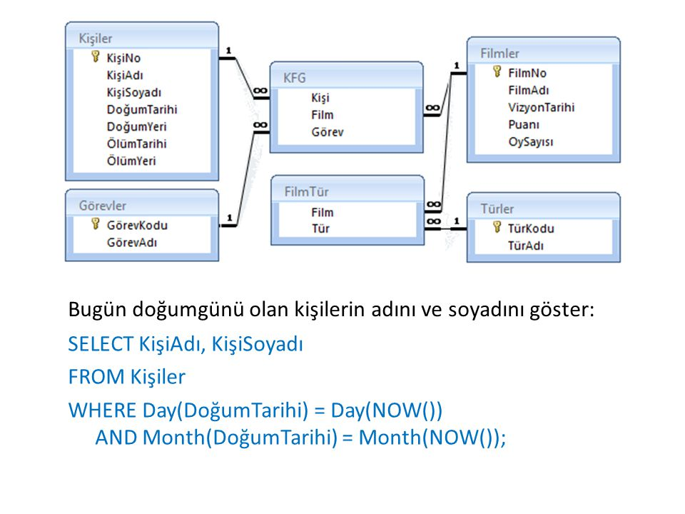Alt sorgunun DELETE ile kullanımı Pazarlama bölümünde çalışan tüm personeli PERSONEL tablosundan sil: DELETE FROM PERSONEL WHERE BOLUM = ( SELECT BOLUM_NO FROM BOLUMLER WHERE BOLUM_ADI = Pazarlama )