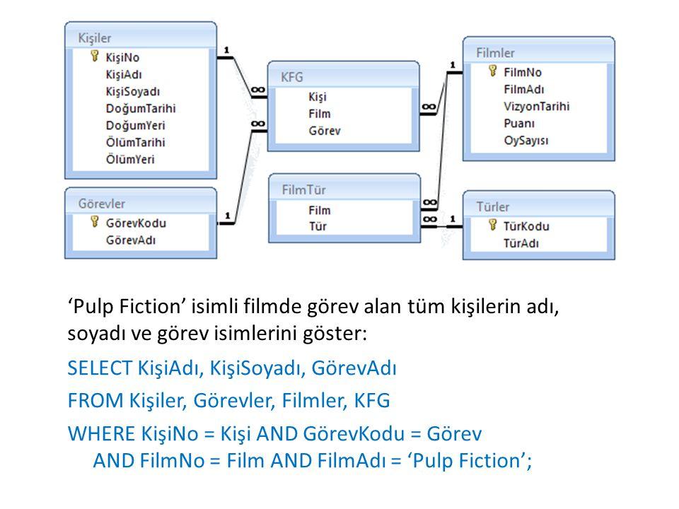 'Pulp Fiction' isimli filmde görev alan tüm kişilerin adı, soyadı ve görev isimlerini göster: SELECT KişiAdı, KişiSoyadı, GörevAdı FROM Kişiler, Görevler, Filmler, KFG WHERE KişiNo = Kişi AND GörevKodu = Görev AND FilmNo = Film AND FilmAdı = 'Pulp Fiction';