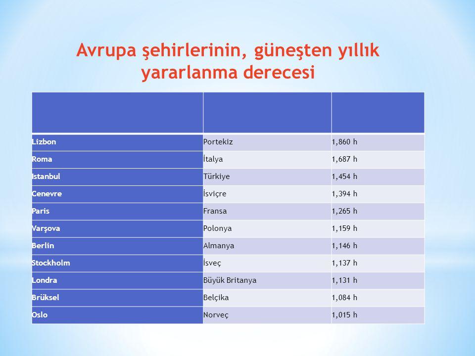 Avrupa şehirlerinin, güneşten yıllık yararlanma derecesi LizbonPortekiz1,860 h Romaİtalya1,687 h IstanbulTürkiye1,454 h Cenevreİsviçre1,394 h ParisFra