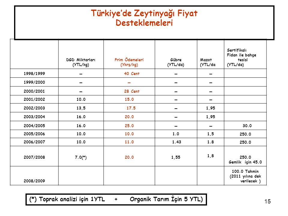 15 Türkiye'de Zeytinyağı Fiyat Desteklemeleri DGD Miktarları (YTL/kg) Prim Ödemeleri (Ykrş/kg) Gübre (YTL/da) Mazot (YTL/da Sertifikalı Fidan ile bahç