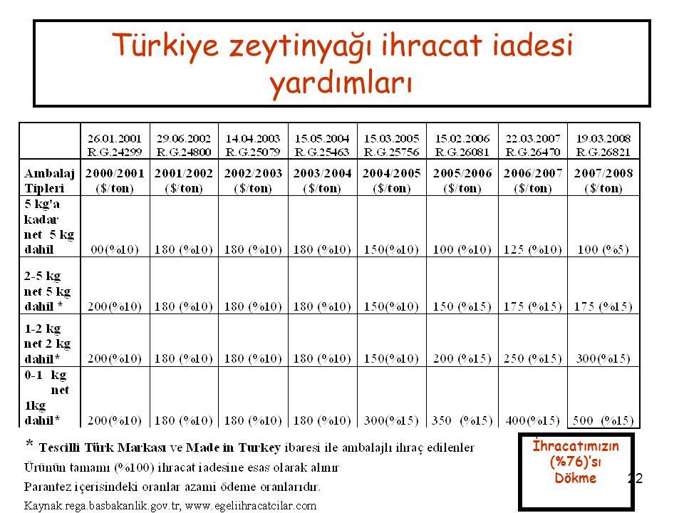 22 Türkiye zeytinyağı ihracat iadesi yardımları İhracatımızın (%76)'sı Dökme
