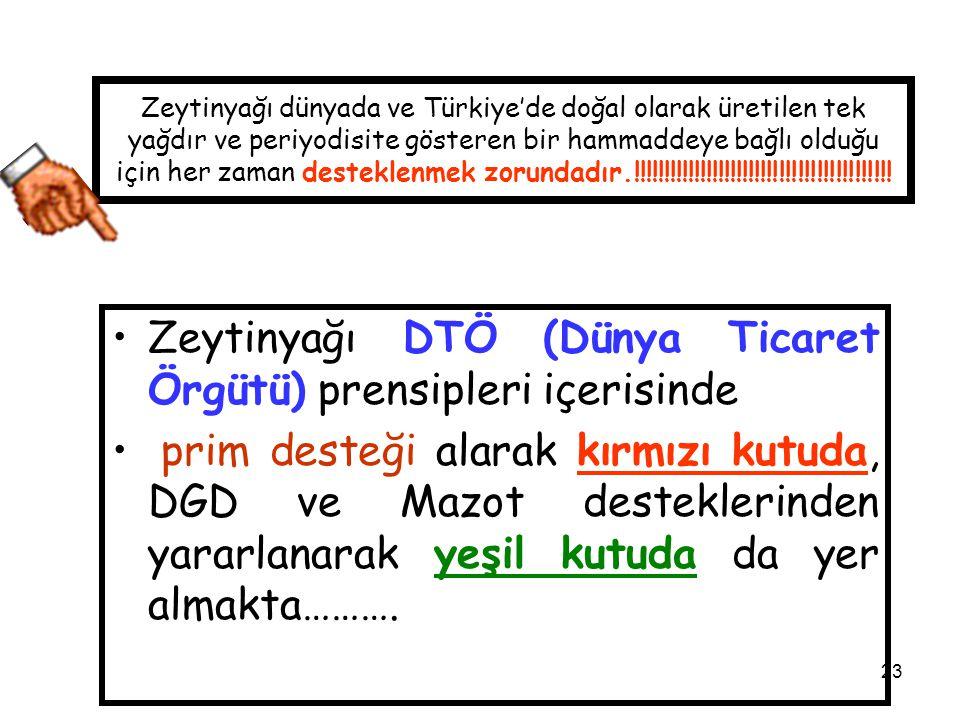 23 Zeytinyağı dünyada ve Türkiye'de doğal olarak üretilen tek yağdır ve periyodisite gösteren bir hammaddeye bağlı olduğu için her zaman desteklenmek