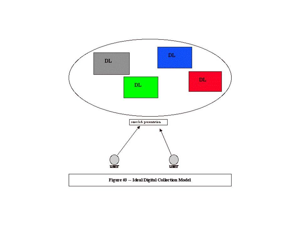 Metadata standardları Farklı dağıtık koleksiyonlardan, işlevsel elektronik kütüphanelere geçişte standardlar büyük önem taşımakta Dublincore metadata standartı ASCII, HTML, XML, SGML standartı Standartın kabul edilmesinin getireceği yük (fiyatları, personel, organizasyon) Standartlar arasında karşılıklı işlerlilik (interoperability) kavramı
