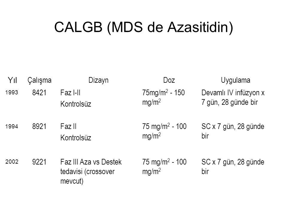 CALGB (MDS de Azasitidin) SC x 7 gün, 28 günde bir 75 mg/m 2 - 100 mg/m 2 Faz III Aza vs Destek tedavisi (crossover mevcut) 9221 SC x 7 gün, 28 günde bir 75 mg/m 2 - 100 mg/m 2 Faz II Kontrolsüz 8921 Devamlı IV infüzyon x 7 gün, 28 günde bir 75mg/m 2 - 150 mg/m 2 Faz I-II Kontrolsüz 8421 UygulamaDozDizaynÇalışma 1993 1994 2002 Yıl