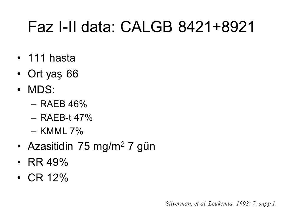 Faz I-II data: CALGB 8421+8921 111 hasta Ort yaş 66 MDS: –RAEB 46% –RAEB-t 47% –KMML 7% Azasitidin 75 mg/m 2 7 gün RR 49% CR 12% Silverman, et al.
