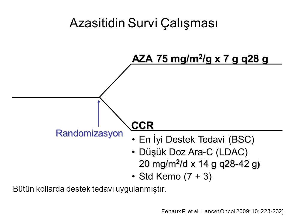 Azasitidin Survi Çalışması AZA 75 mg/m 2 /g x 7 g q28 g CCR Randomizasyon Bütün kollarda destek tedavi uygulanmıştır.